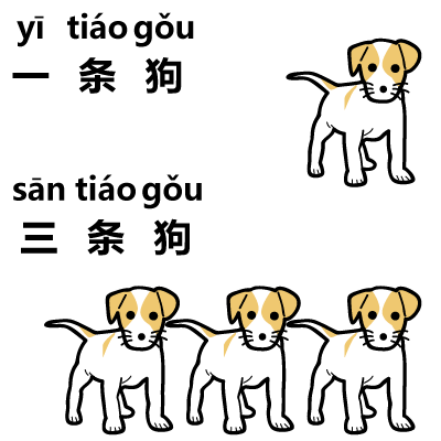 1-dog-3-dogs-in-chinese